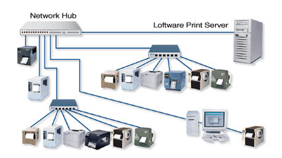 Loftware Print Server 10 Bar code Software